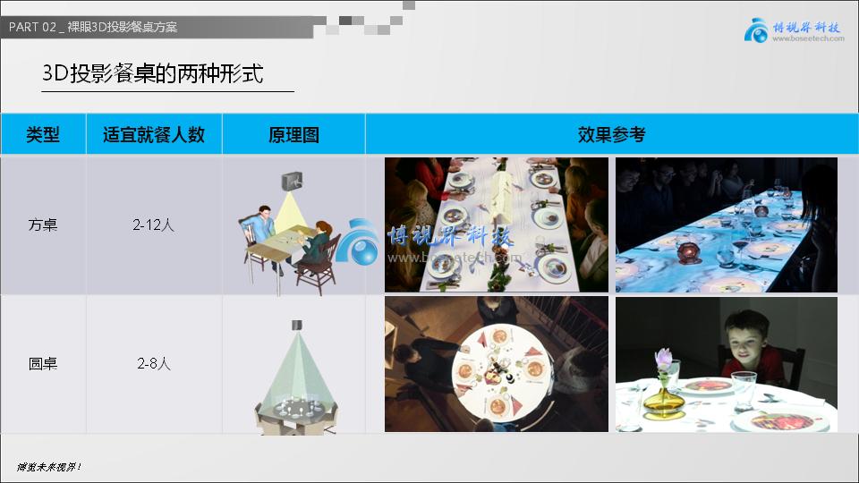 裸眼3D投影餐桌,让创意飞一会儿-博视界科技